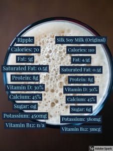 Ripple Pea Milk and Silk Soy Milk Nutrition Comparison by The Healthy RD