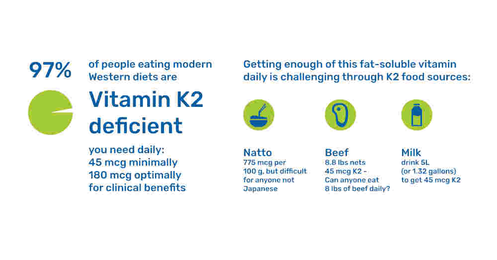 Vitamin K2 deficiency percentages demonstrating food sources by The Healthy RD