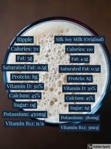 Ripple milk and soy milk nutrition comparison by The Healthy RD