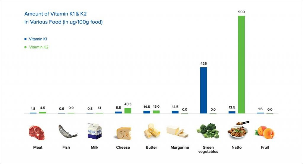 Vitamin K2 food source graph by The Healthy RD