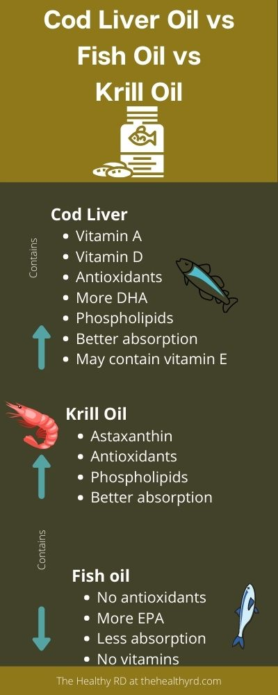 Cod liver oil vs fish oil vs krill oil infographic by The Healthy RD