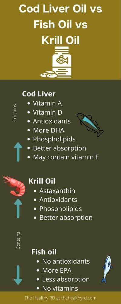 Cod liver oil vs fish oil vs krill oil infographic by The Healthy RD