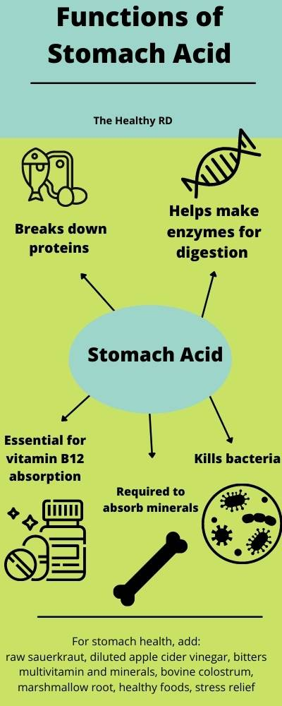 Infographic of the functions of stomach acid, depicting how it kills bacteria, required to absorb minerals, essential for vitamin B12 absorption, helps make enzymes for digestion, and breaks down proteins, by The Healthy RD